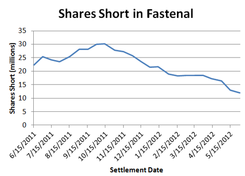 Shorts continue to flee from FAST