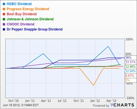 HBC Dividend Chart