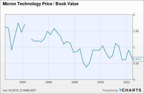 MU Price / Book Value Chart