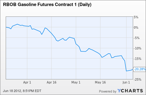 RBOB Gasoline Futures Contract 1 (Daily) Chart
