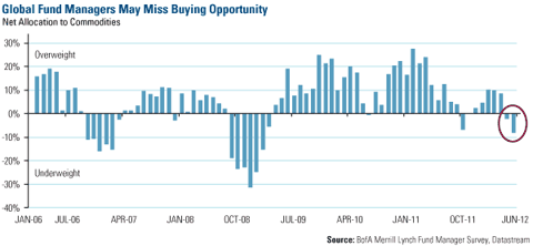 Global Fund Managers May Miss Buying Opportunity