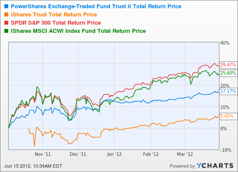 SPLV Total Return Price Chart