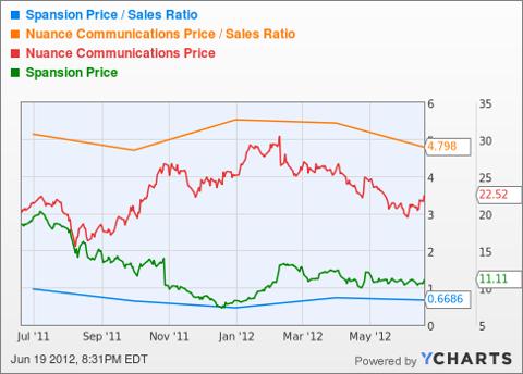 CODE Price / Sales Ratio Chart