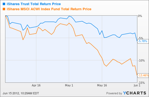 ACWV Total Return Price Chart