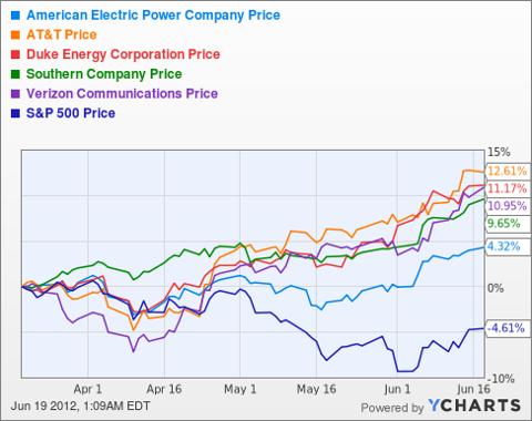 AEP Chart