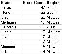 Top 10 States for BKE Locations