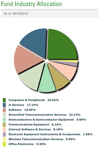 XLK Industry Diversification