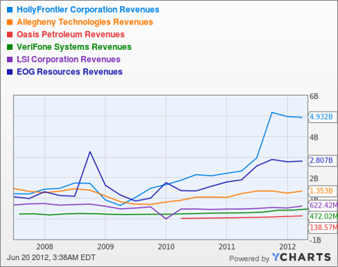 HFC Revenues Chart