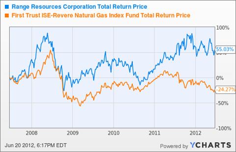 RRC Total Return Price Chart