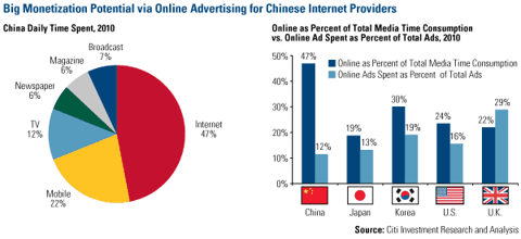 Big Monetization Potential Chinese Internet