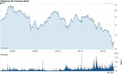 Telefonica (<a href='http://seekingalpha.com/symbol/TEF' title='Telefonica S.A.'>TEF</a>) 5 Year Chart