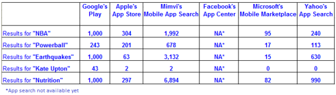 Side-by-side comparison of mobile app search companies
