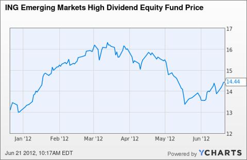IHD Chart