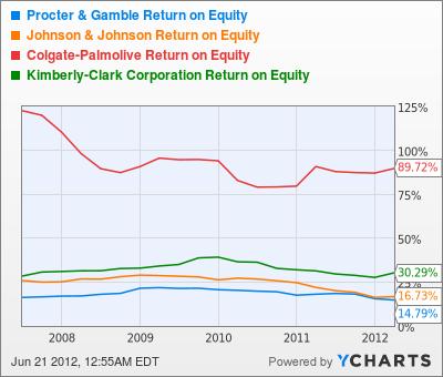 PG Return on Equity Chart