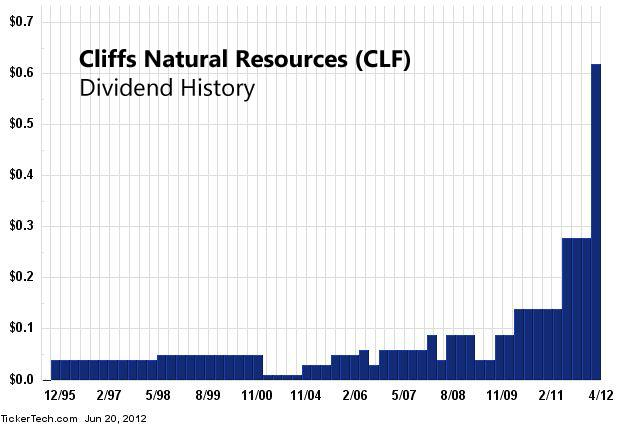 Cliffs Natural Resources Dividend