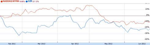WYNN, CZR stock price since IPO