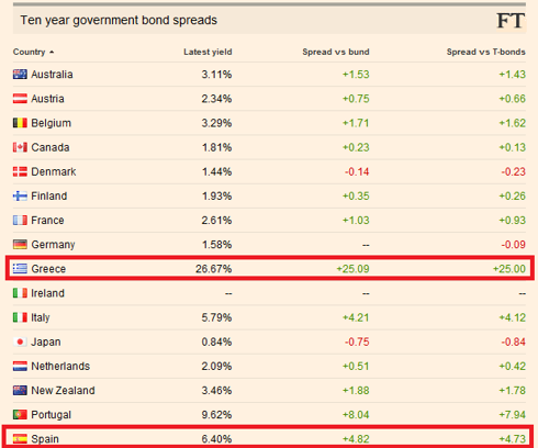 Spanish Government Bonds - Yield Percentages
