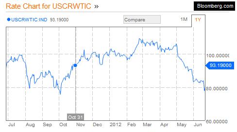 USCRWTIC - Oil Stock