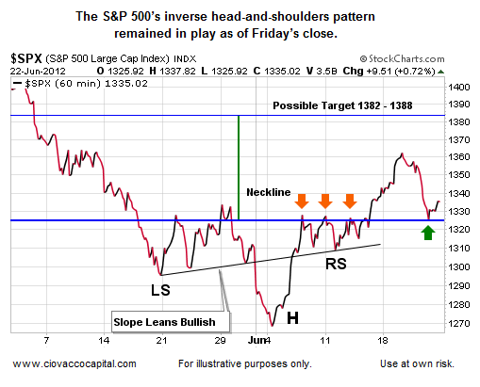 Head and Shoulders Pattern Stock Chart