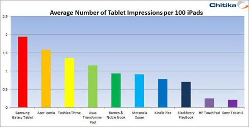 Number of non-iPad tablets in use