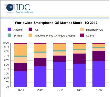 First Quarter 2012 Smartphone Market Share