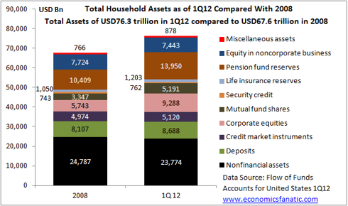 Total Household Assets in United States