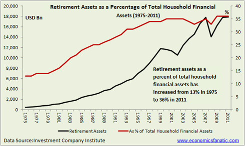 Retirement Assets as a Percentage of Total Household Financial Assets