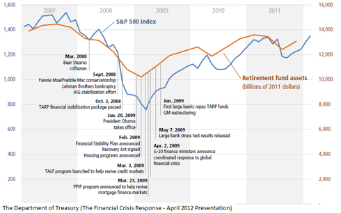Relation between retirement assets and S&P 500 Index