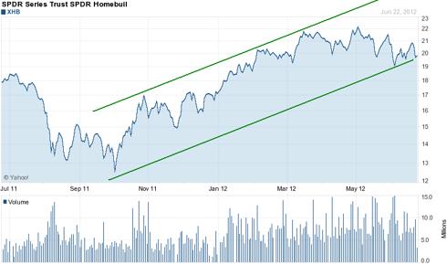 XHB 1 Yr Chart