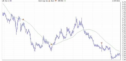 LDK 1 Year Chart