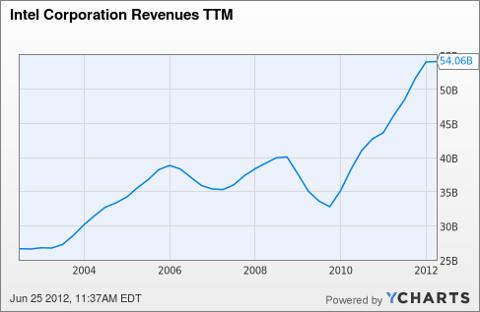 INTC Revenues TTM Chart