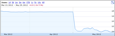 Pep Boys Share Price - Mar 13, 2012 - May 29, 2012