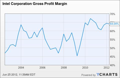 INTC Gross Profit Margin Chart