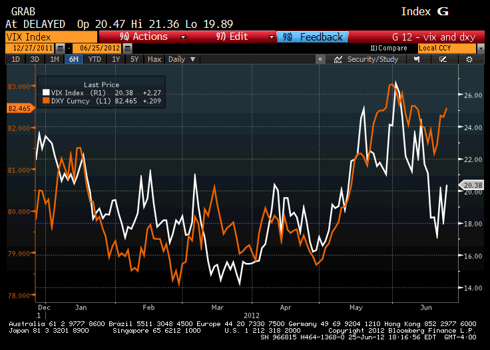VIX and DXY