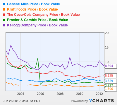 GIS Price / Book Value Chart