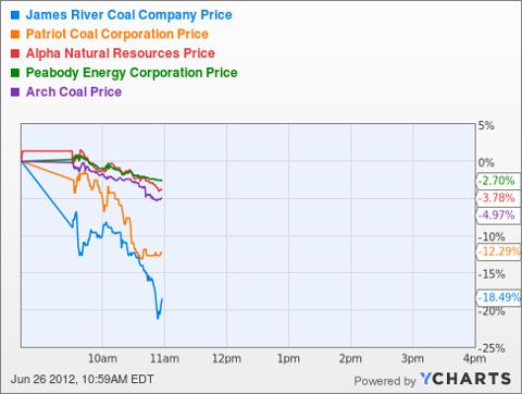 JRCC Chart