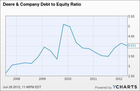 DE Debt to Equity Ratio Chart