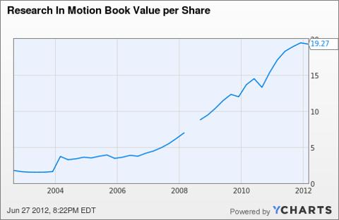 RIMM Book Value per Share Chart