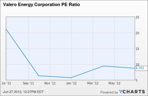 VLO PE Ratio Chart