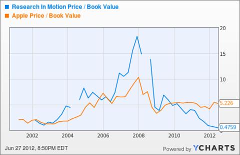 RIMM Price / Book Value Chart