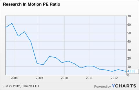 RIMM PE Ratio Chart