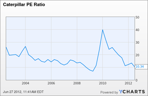 CAT PE Ratio Chart