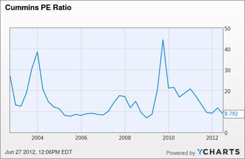 CMI PE Ratio Chart