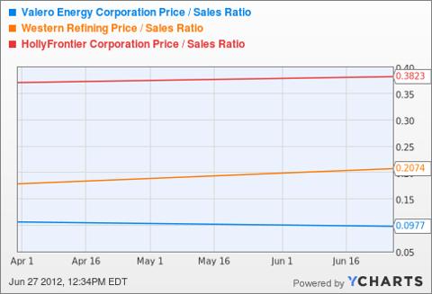 VLO Price / Sales Ratio Chart