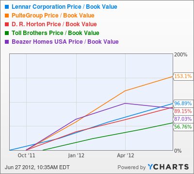 LEN Price / Book Value Chart