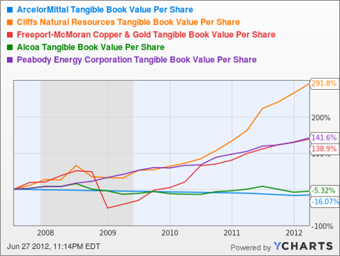 MT Tangible Book Value Per Share Chart