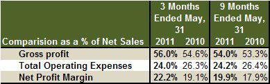 Monsanto Margin Data 3Q 2012 vs 3Q 2011