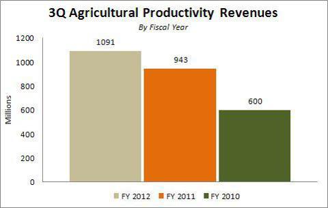 Monsanto 3Q 2012 Agricultural Productivity Revenues