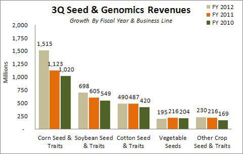 Monsanto Seed & Genomics Revenues in 3Q 2012