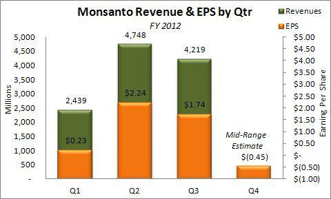 Monsanto FY 2012 Revenue & EPS by Qtr